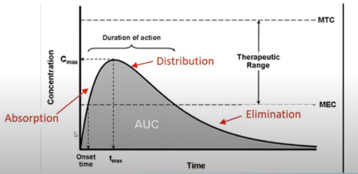 A typical plot of plasma concentration versus time following the oral administration